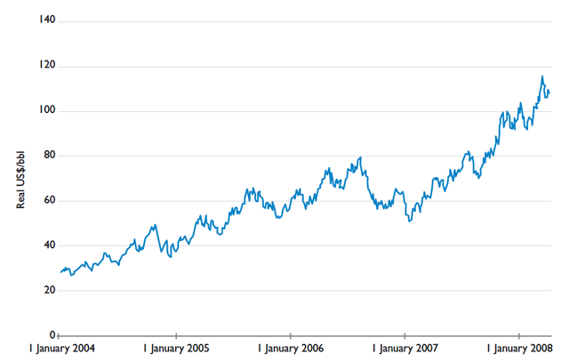 Real Oil Prices since 2004